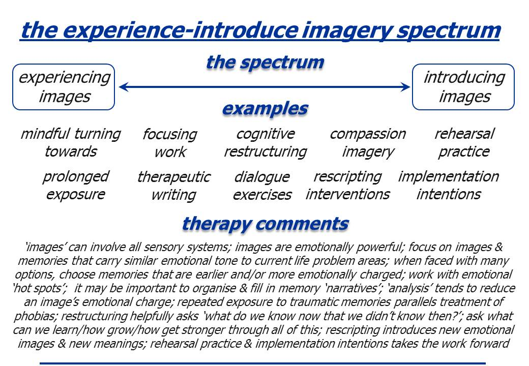 the imagery spectrum