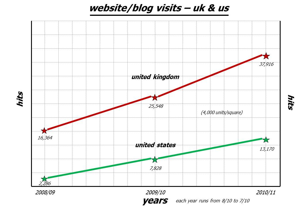 uk & us visits