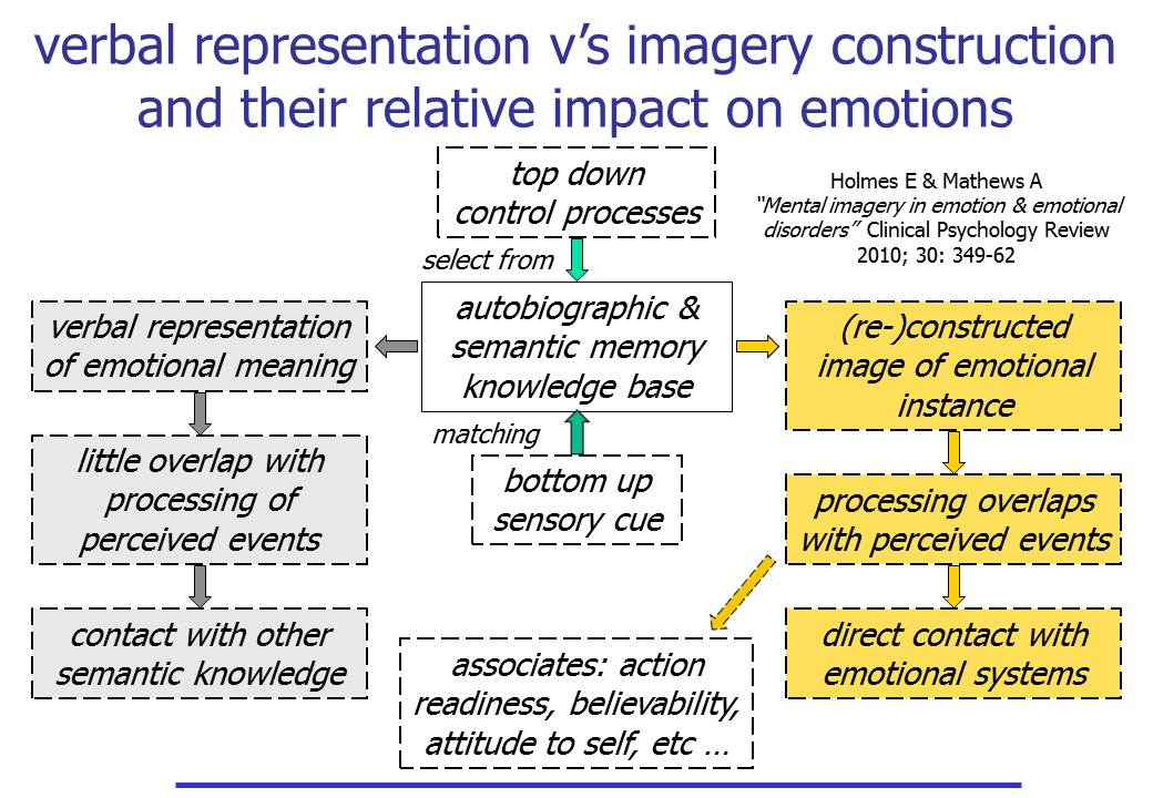 Verbal representation v's Imagery construction