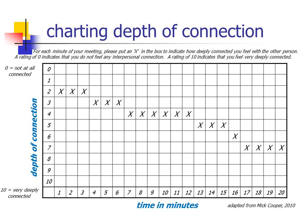 Meeting deeply, workshop chart