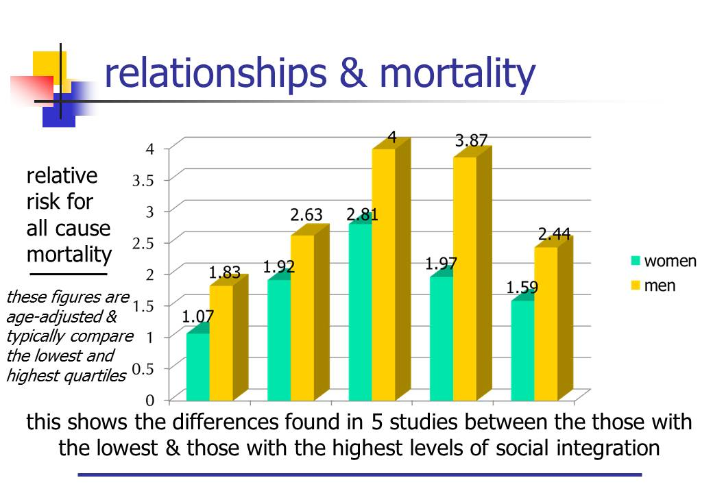 Relationships & mortality