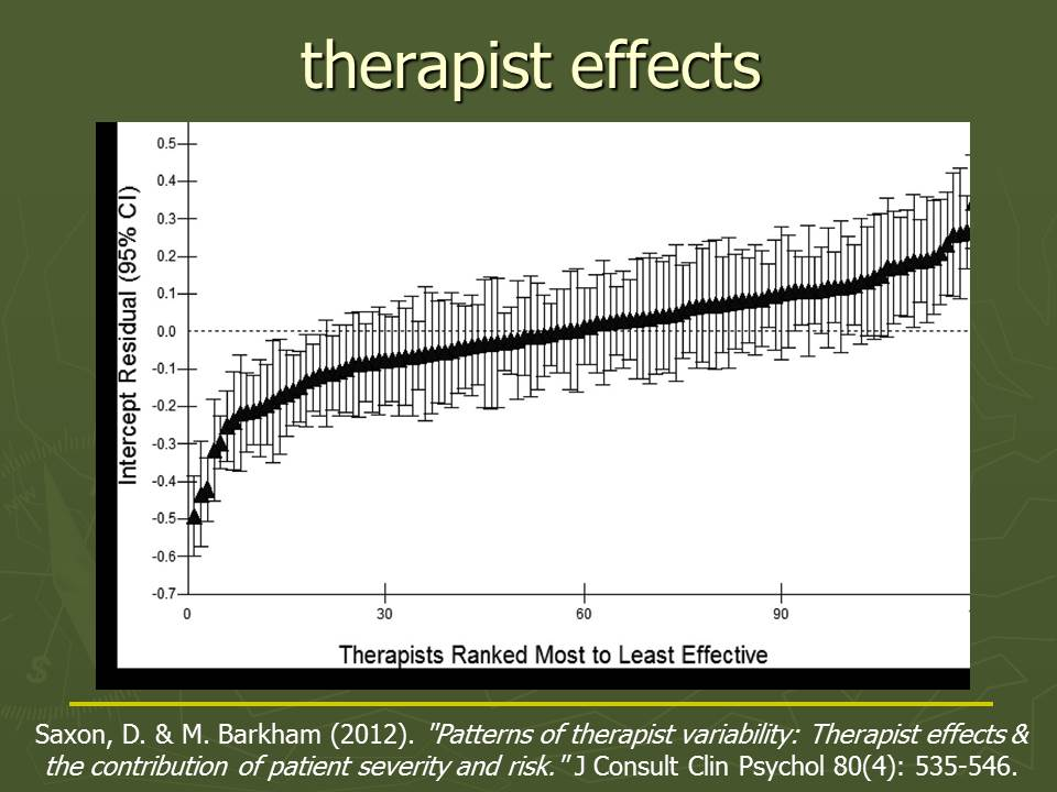 therapist variability graph